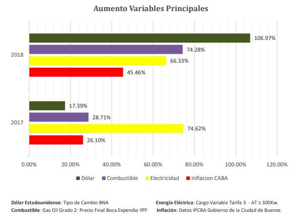 Aumento Variables Principales